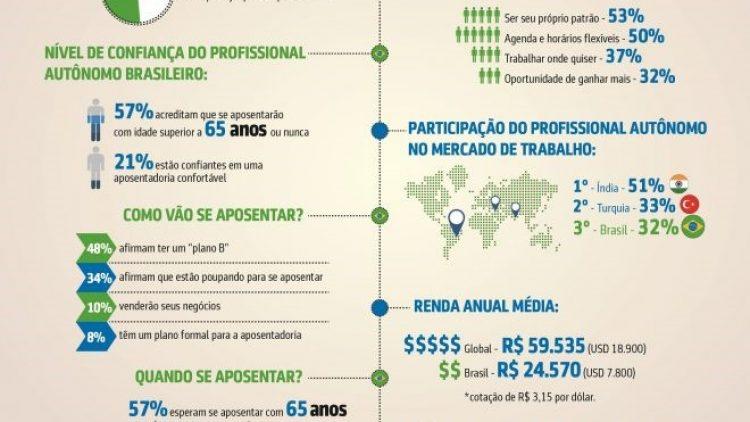 Pesquisa revela pessimismo de autônomos brasileiros para a aposentadoria