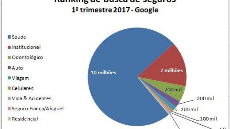 10 milhões de pessoas buscam informação sobre seguros na internet, diz pesquisa