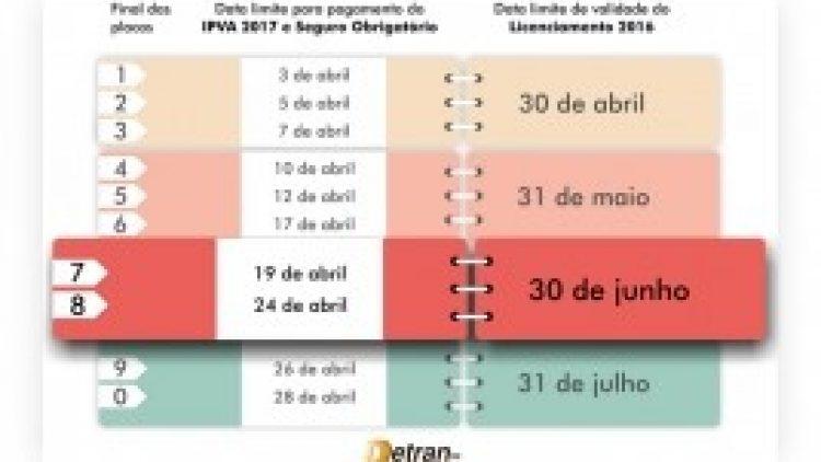 Licenciamento 2016 vence em 30 de junho para veículos com placas final 7 e 8