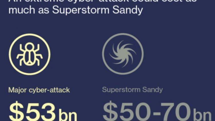 Ciberataque extremo pode custar US$ 53 bilhões, revela estudo do Lloyd's of London