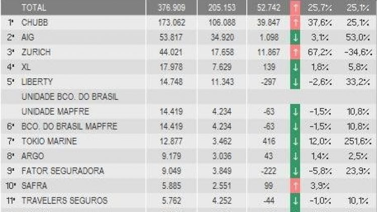 Chubb, AIG e Zurich lideram ranking de D&O até abril