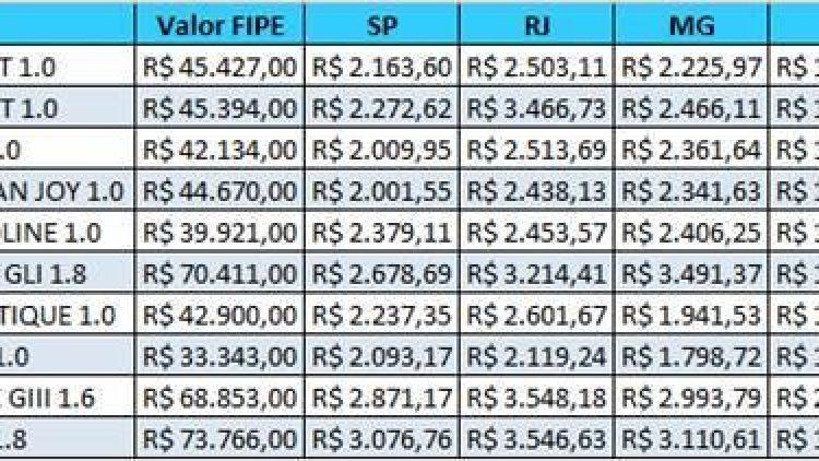 Levantamento da Minuto Seguros avalia os preços das apólices em cinco capitais diferentes do Brasil