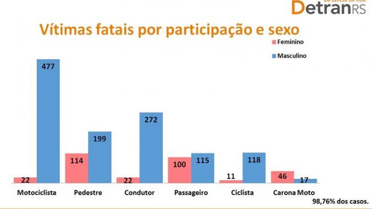 Pelotas é o segundo município do RS em mortes de motociclistas no trânsito